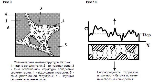 Схема структуры бетона и