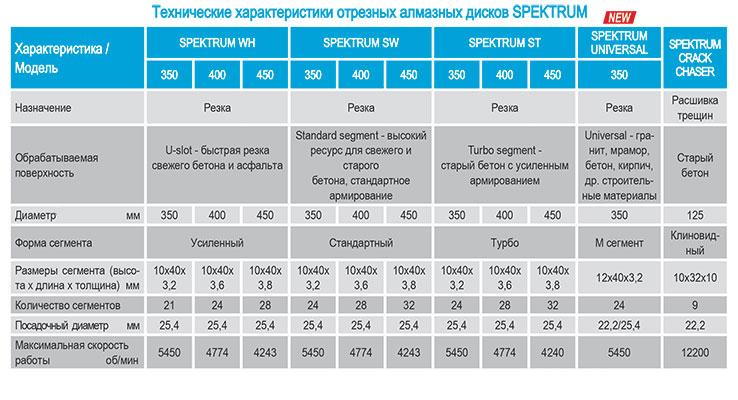 Almaznyje diski Spektrum Tekhnicheskije kharakteristiki 2 1
