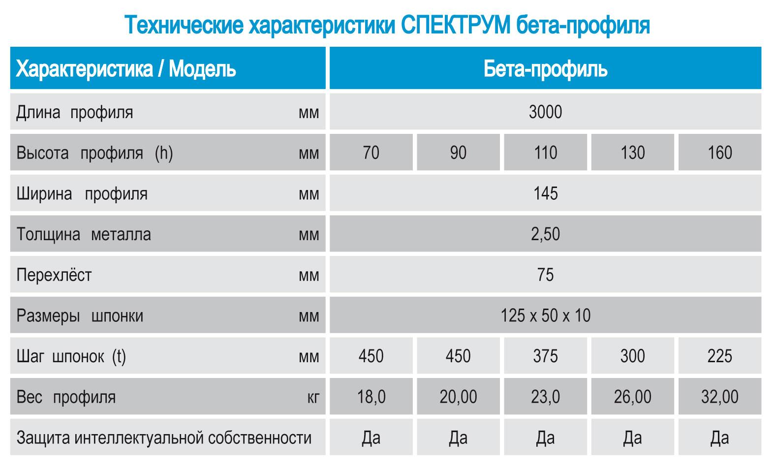 Технические характеристики, параметры Спектрум бета-профиля для устройства температурно-усадочных швов