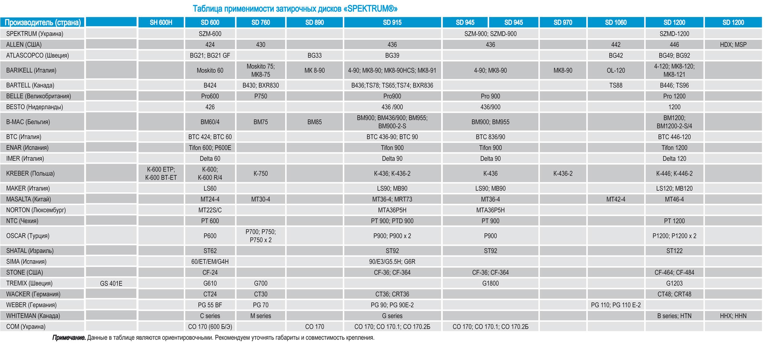 заглаживающие диски Спектрум Spektrum для заглаживающих или затирочных машин Применение