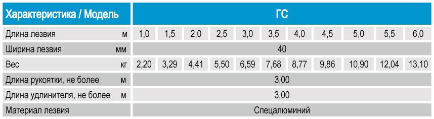 Технические характеристики, параметры, показатели гладилки ГС для бетона скребковой, производитель Спектрум