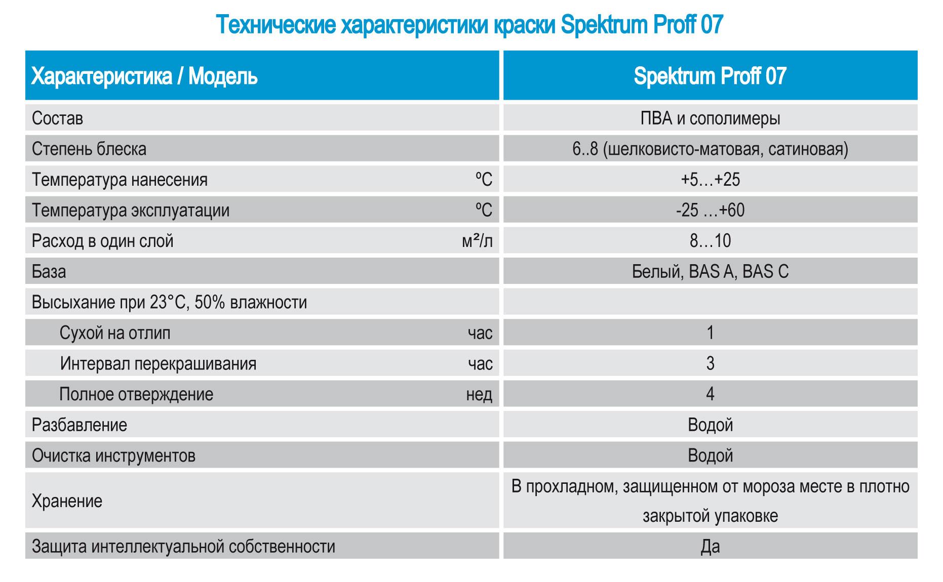 Kraska Spektrum Proff 07, tekhnicheskije kharakteristiki