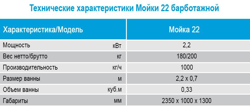 Mashina dlya mojki ovoshchej 22 v Spektrum, Tekhnicheskie kharakteristiki.jpg