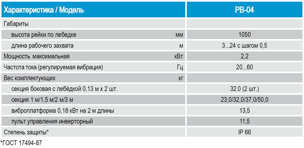 Технические характеристики, показатели, параметры. Виброрейка секционная (модульная, сегментная) РВ-04 от Спектрум.