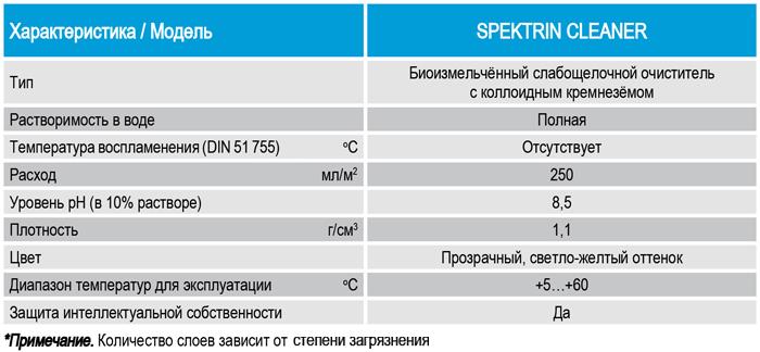 Технические характеристики, показатели, параметры очистителя SPEKTRIN CLEANER для бетона, для камня, для мрамора