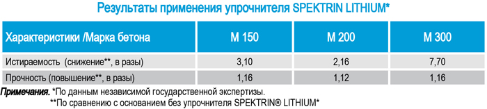 Результат применения упрочнителя SPEKTRIN для бетона, для камня, для мрамора, мраморной крошки