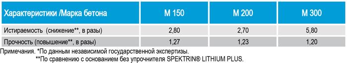 Результат применения упрочнителя SPEKTRIN для бетона, для камня, для мраморной крошки