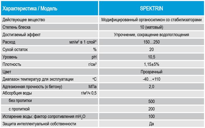 Технические характеристики, показатели, параметры упрочнителя СПЕКТРИН для бетона, для камня, для мраморной крошки