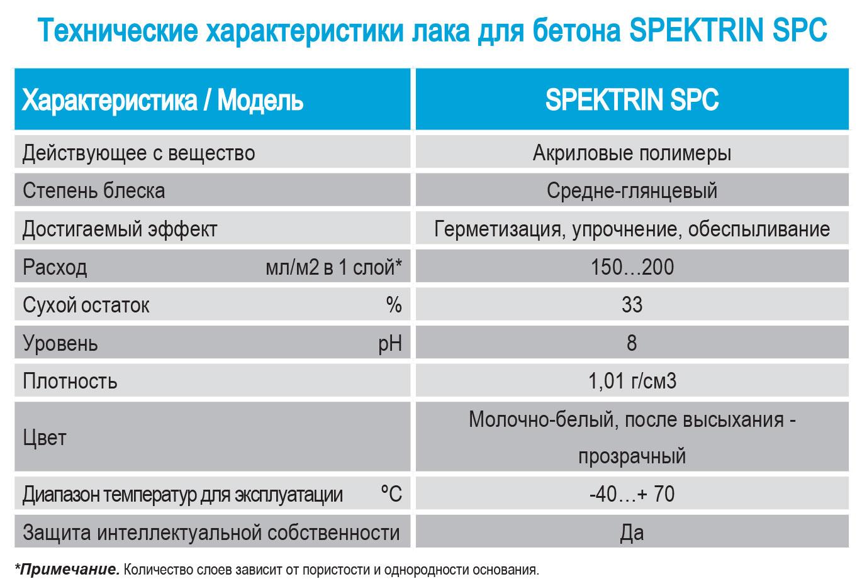 kharakteristiki i parametry laka dlya betona dlya naruzhnyh rabot spektrin spc