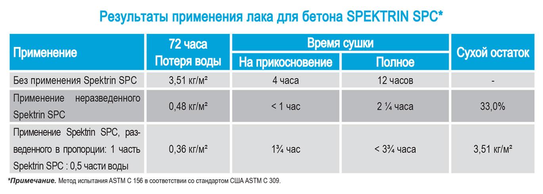 Spektrin spc ispytanija po standartu USA ASTM C309