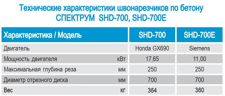 Shvonarezchiki po betonu Spektrum SHD-700 Kharakteristiki