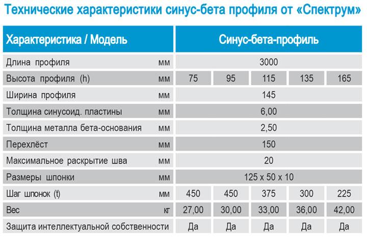 Profile dlya deformatsionnykh shvov sinus beta profile ot Spektrum, tekhnicheskije kharakteristiki