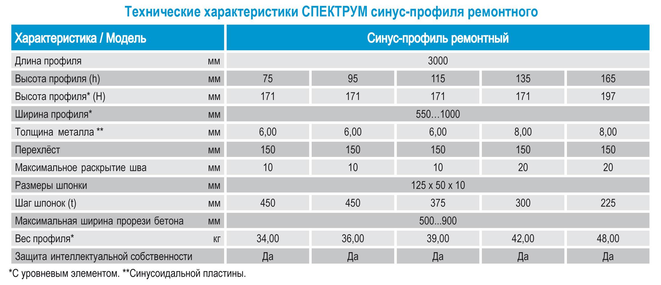 Cинус профиль ремонтный от Спектрум (Харьков)_технические характеристики, параметры