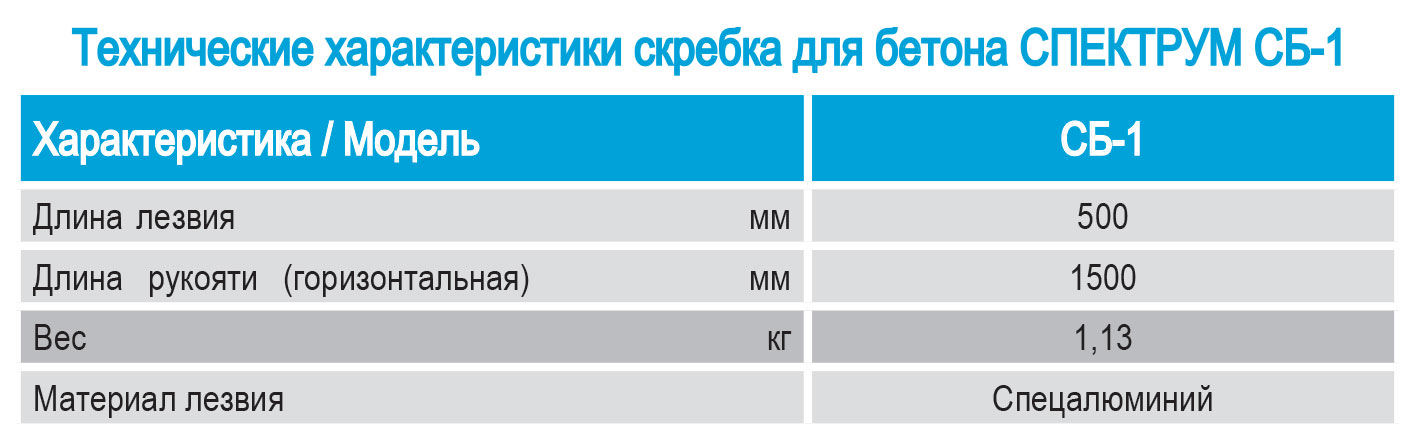 Технические характеристики, параметры, показатели скребка прорезиненного, с резиновой насадкой СПЕКТРУМ СПР-1