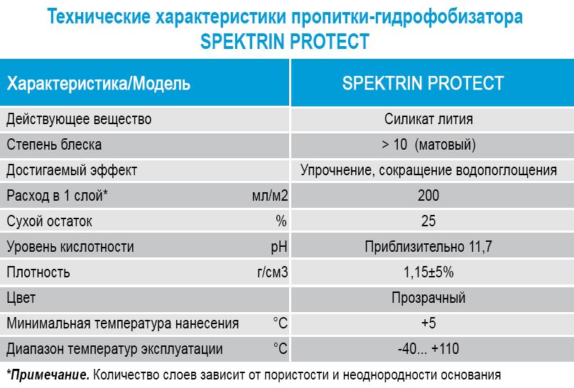 Spektrin Protect Tekhnicheskie kharakteristiki