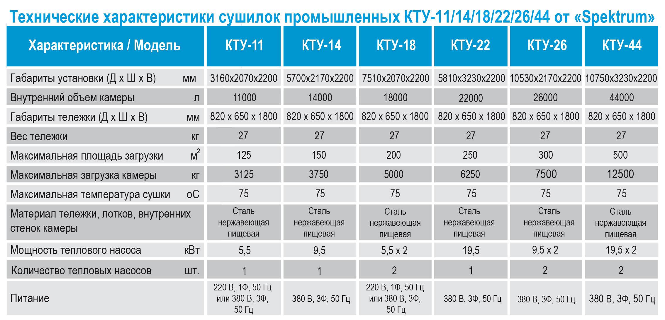 Tekhnicheskie kharakteristiki KTU 11_44 ot Spektrum