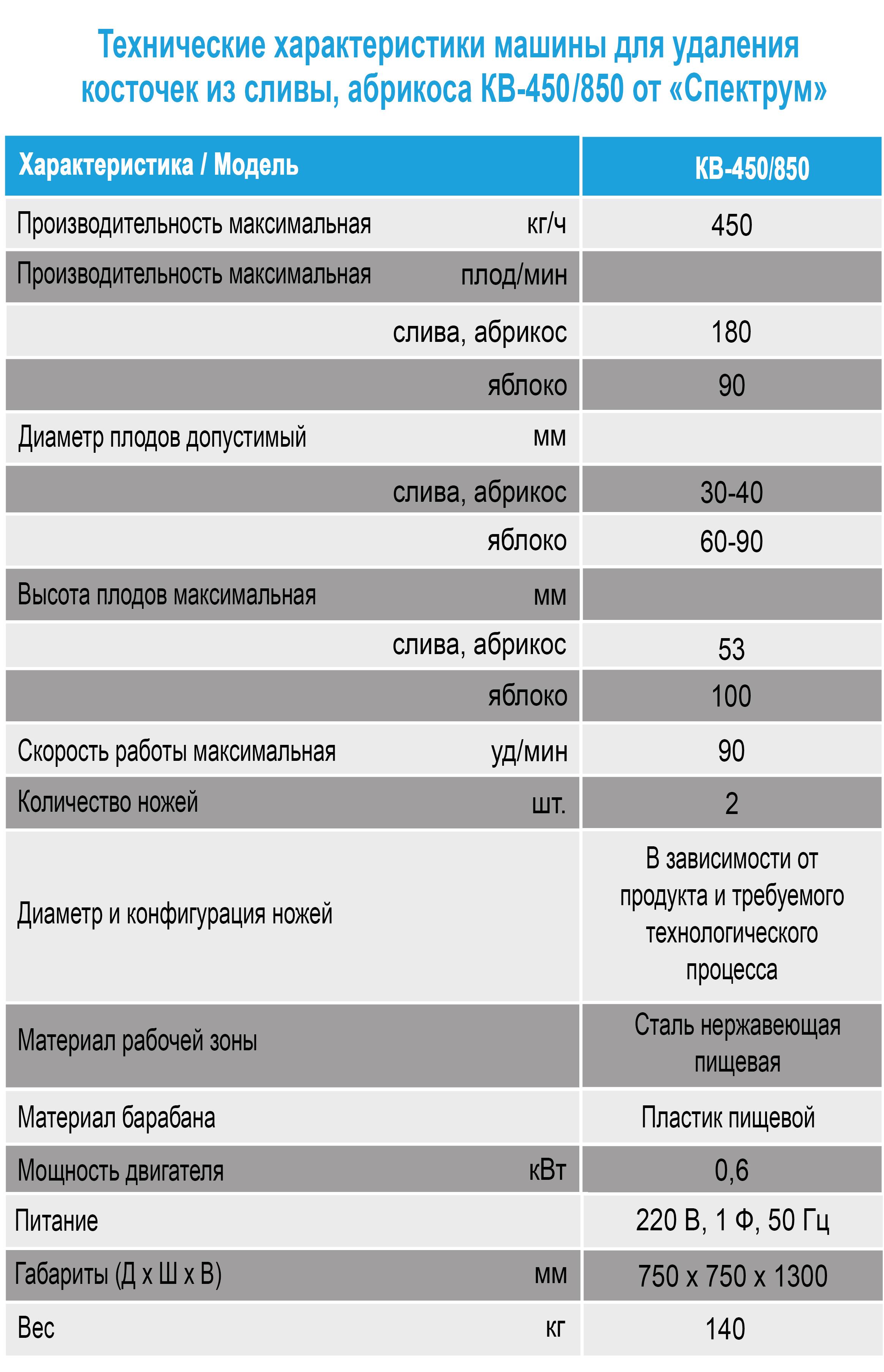 Tekhnicheskie kharakteristiki KV-450 i KV-850 ot Spektrum v Kharkove