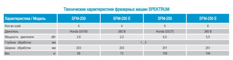 технические характеристики, параметры  фрезеровальных, фрезерных, роторно-фрезеровальных, фрезеровочных  машин по бетону Спектрум SFM-200, SFM-250, SFM-200E, SFM-250E