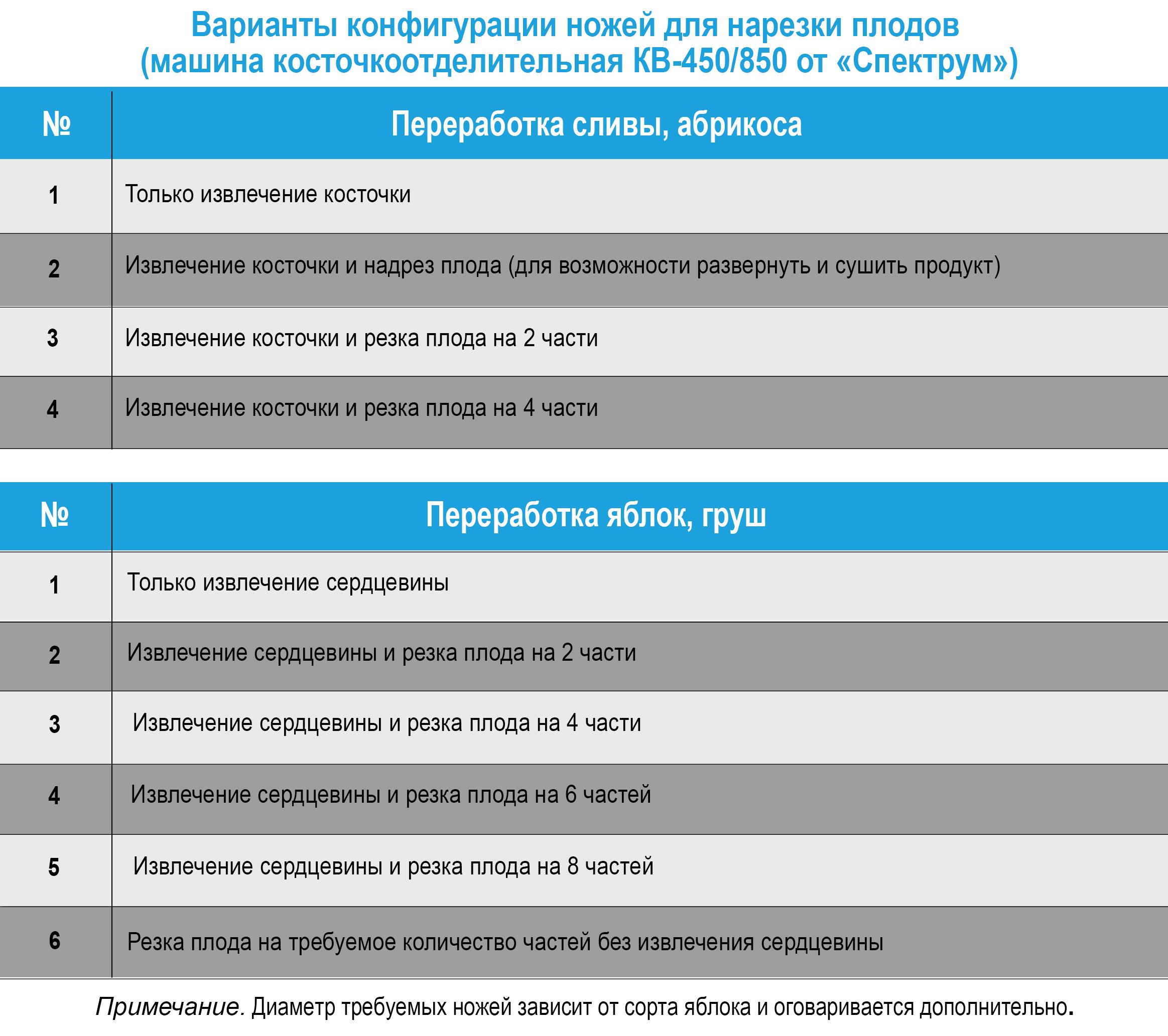 Varianty komplektazii nozhami KV-450 i KV-850 ot Spektrum