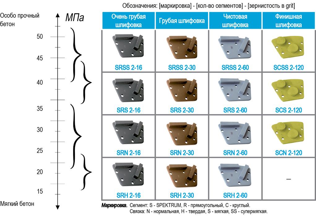 Применение алмазных фрез шлифовальных от СПЕКТРУМ для шлифовки бетона