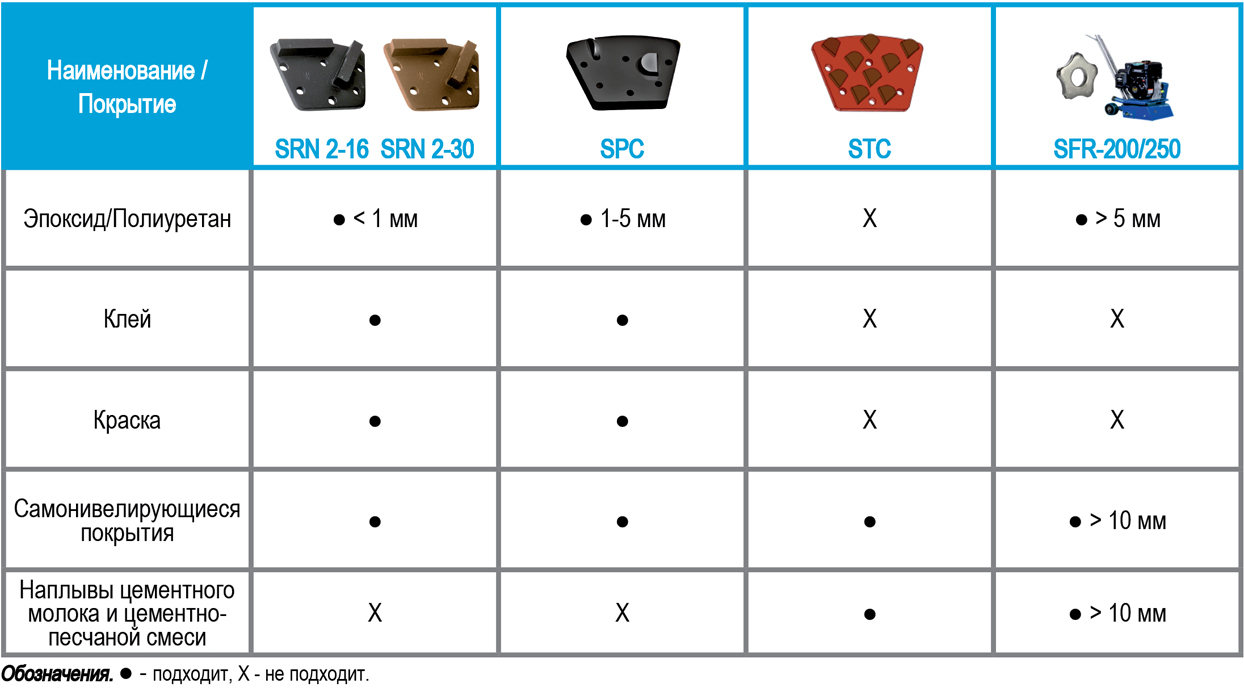Применение фрез шлифовальных алмазных, твердосплавных фрез от СПЕКТРУМ для снятия покрытий