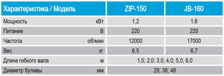 Глубинные вибраторы ручные, портативные для бетона ZIP-150, JB-160 от СПЕКТРУМ. Технические характеристики, показатели, параметры
